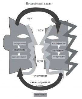 Коммуникативные ловушки - http://nuance-vrn.ru/kommunikativnye-lovushki/
